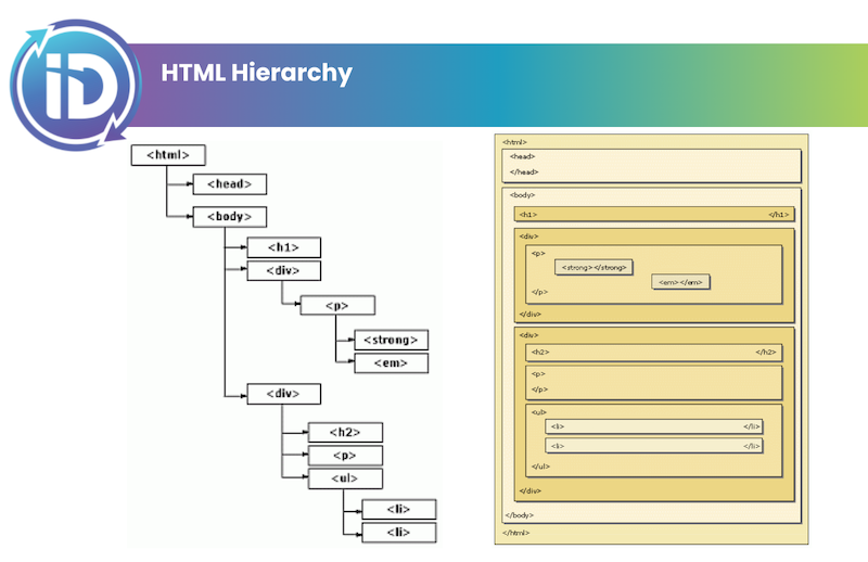 graphic showing html hierarchy