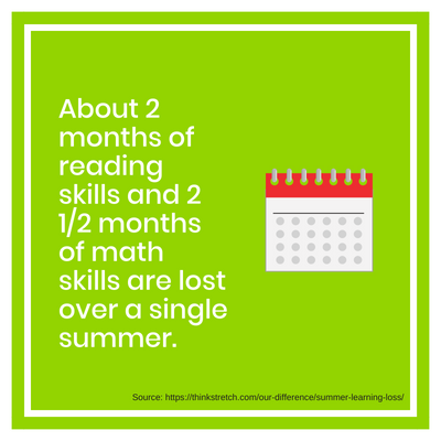 Summer Learning Loss Facts & Slide Statistics | School