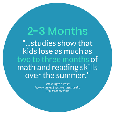Parents Can Learn How To Prevent >> Prevent The Summer Slide With 5 Easy Tips Turn Brain Drain To Gain